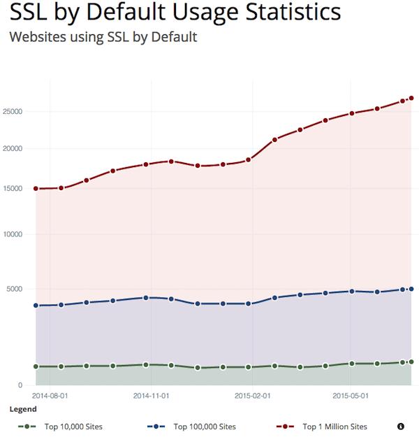 Estatísticas de uso de certificados de segurança SSL em sites