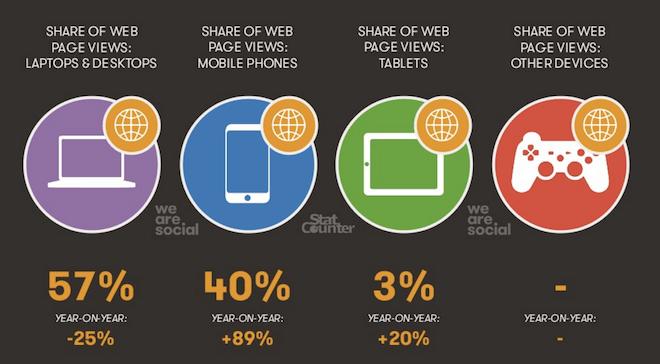 O tráfego da internet na China e os tipos de dispositivos