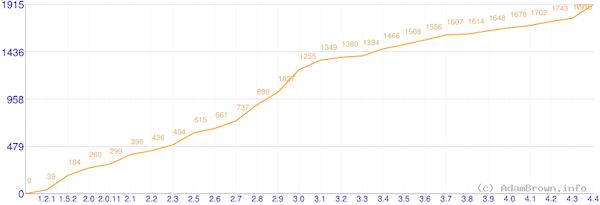 O crescimento dos hooks no core do WordPress