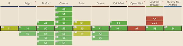 Suporte dos navegadores de internet ao HTTP/2