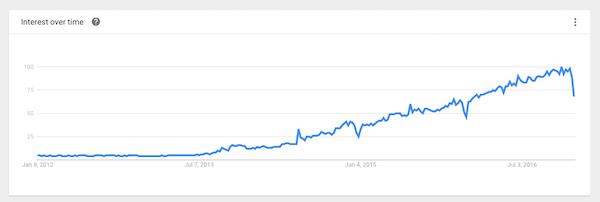 Estatísticas de uso do Docker ao longo do tempo no mundo