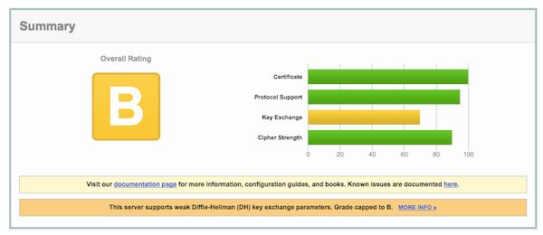 Exemplo de uma validação no SSL Labs' Server Test de um certificado da Let's Enrypt
