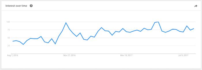 Gráfico de resultado de tendência de busca pelo termo Progressive Web Apps no Google