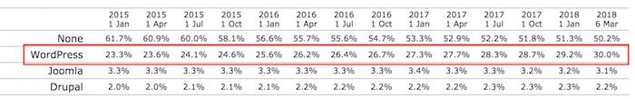 Estatísticas de uso mundial do WordPress como CMS