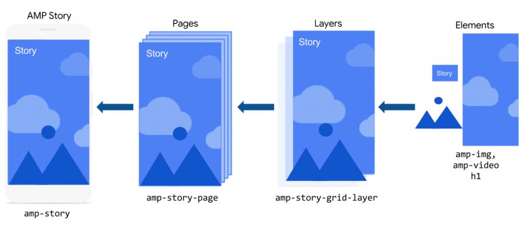 Imagem ilustrativa com uma representação da composição estrutural de um AMP Story