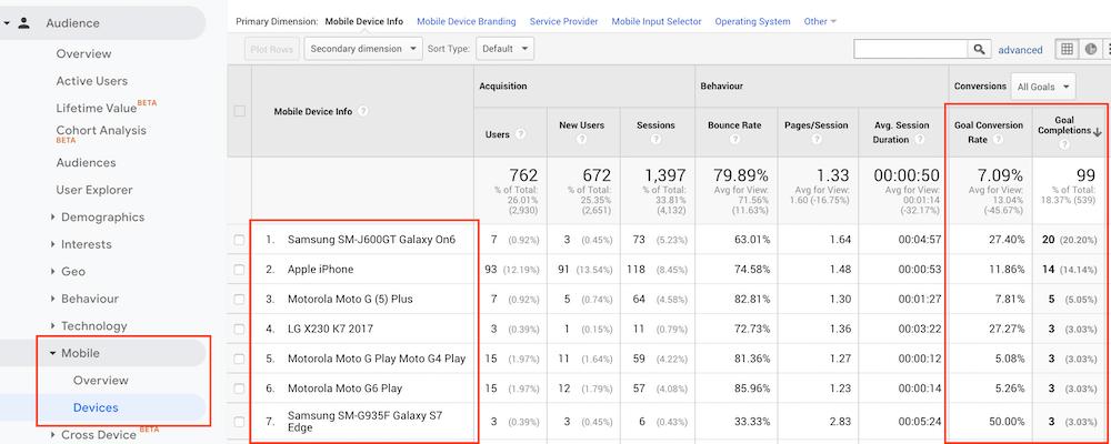 Relatório do Google Analytics demonstrando a participação dos dispositivos nas metas
