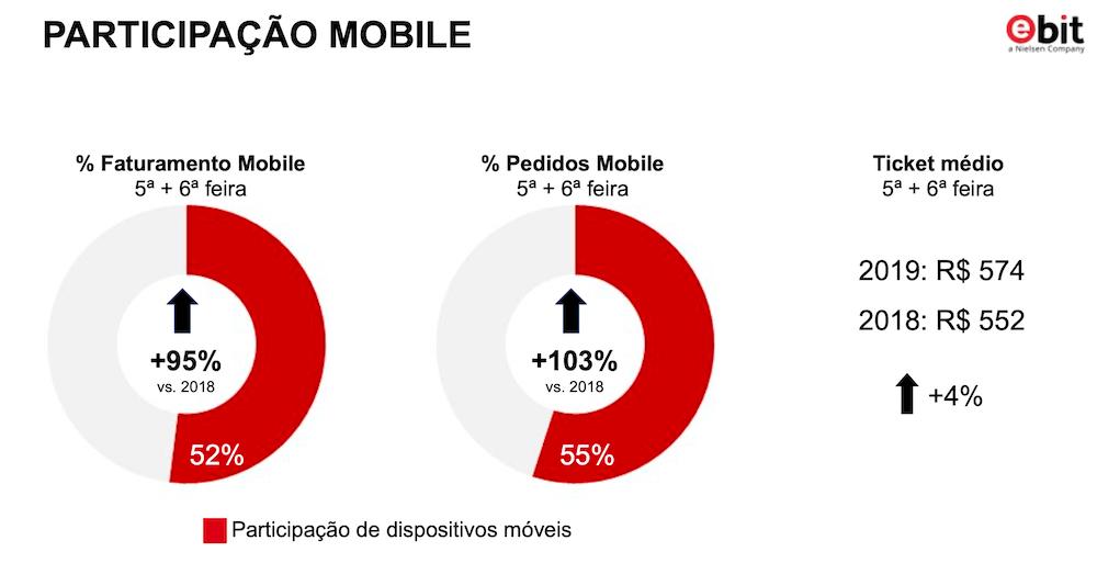 Fragmento da pesquisa Ebit|Nielsen sobre a participação Mobile na Black Friday 2019