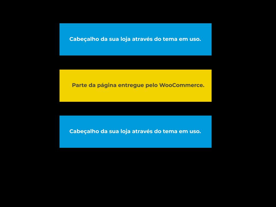 Ilustração para demonstrar parte do checkout do WooCommerce com partes do tema em uso