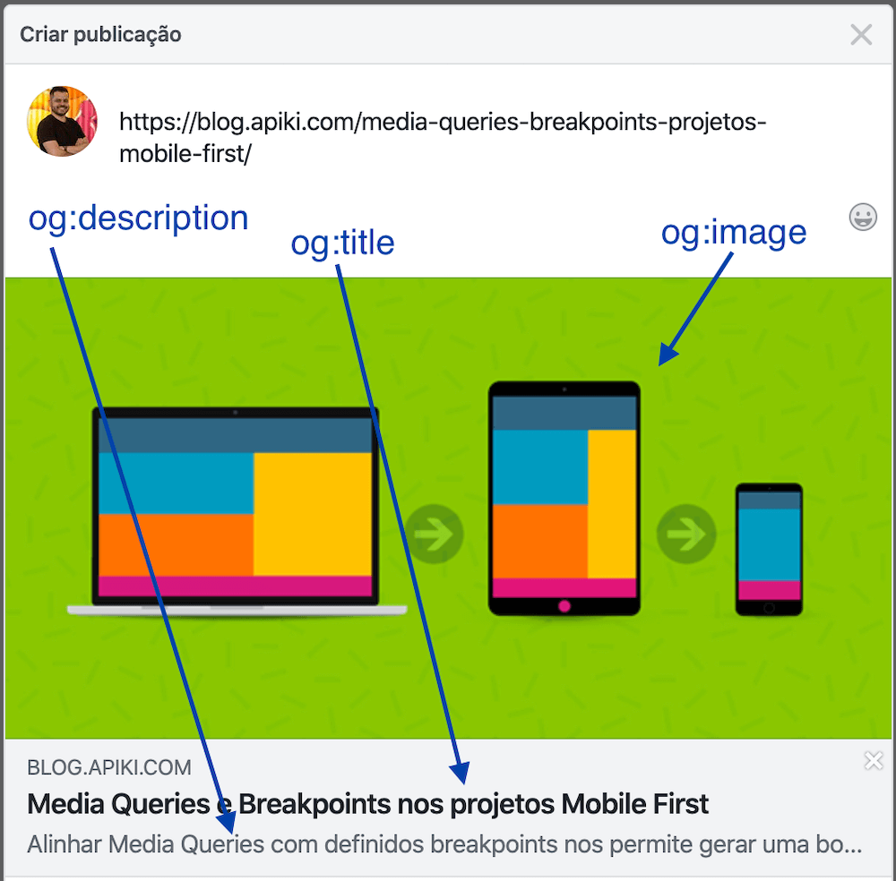 Protocolo Open Graph aplicado e exemplificado no Facebook