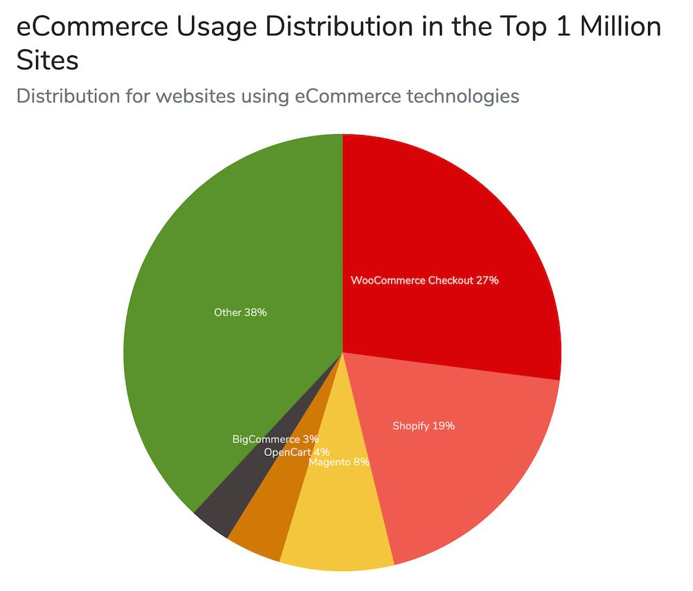 Gráfico de participação de mercado do WooCommerce no mundo (27%)