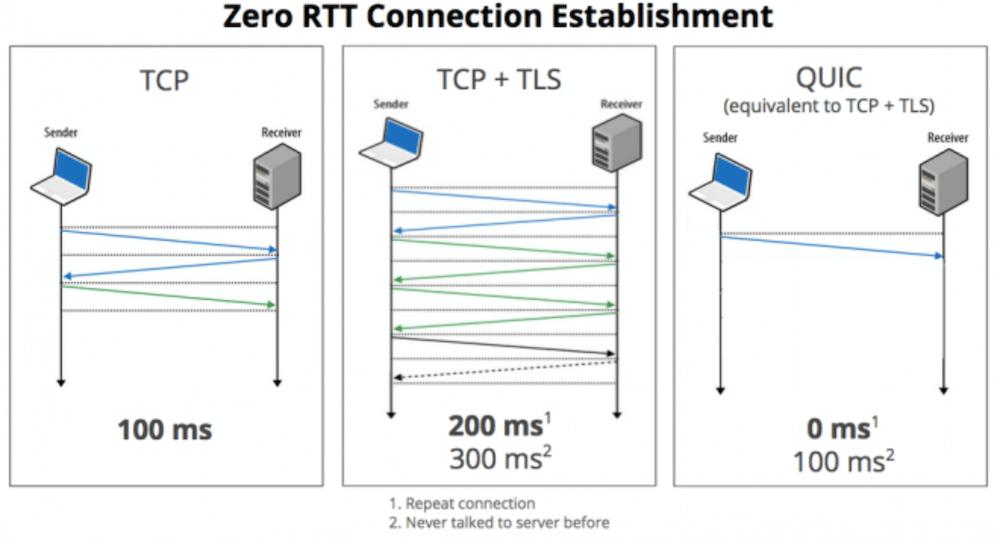 Diagrama explicativo sobre o TCP, TPC + TLS e o QUIC / HTTP/3