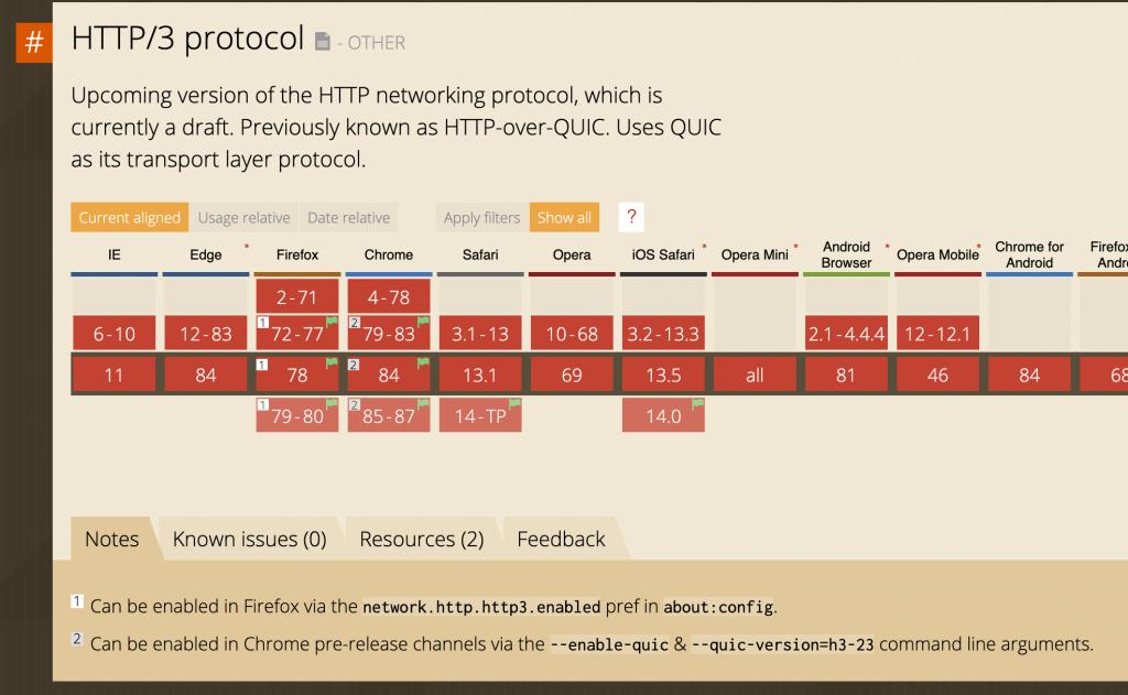 Detalhamento de suporte do protocolo HTTP/3 nos navegadores de internet e suas respectivas versões.