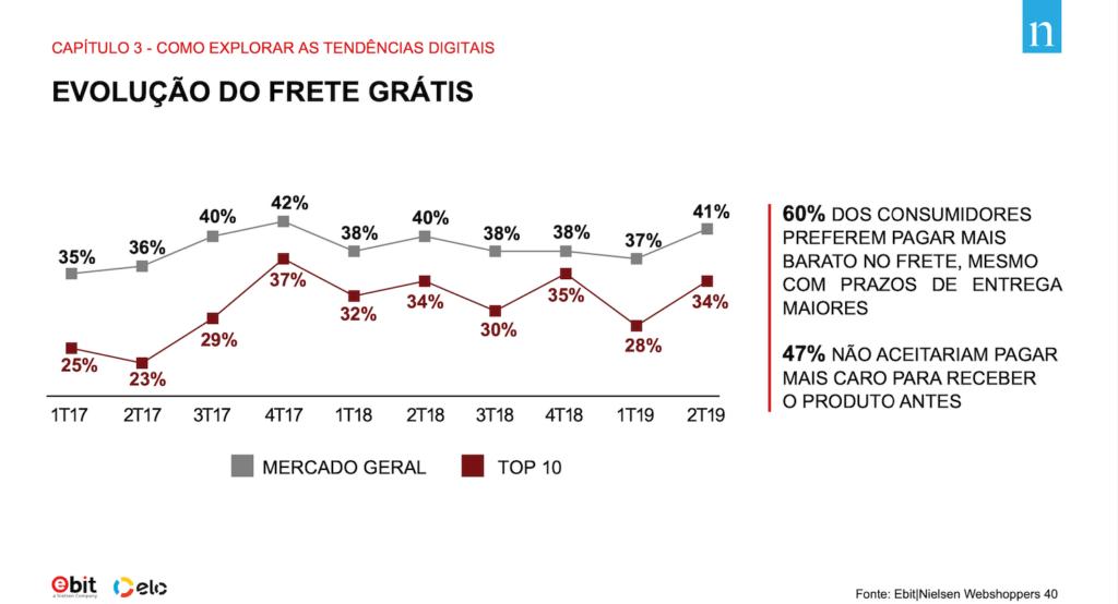 Gráfico representando a evolução do frete grátis nas compras no Brasil