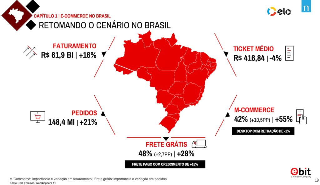 Estatísticas da retomada do e-commerce no Brasil