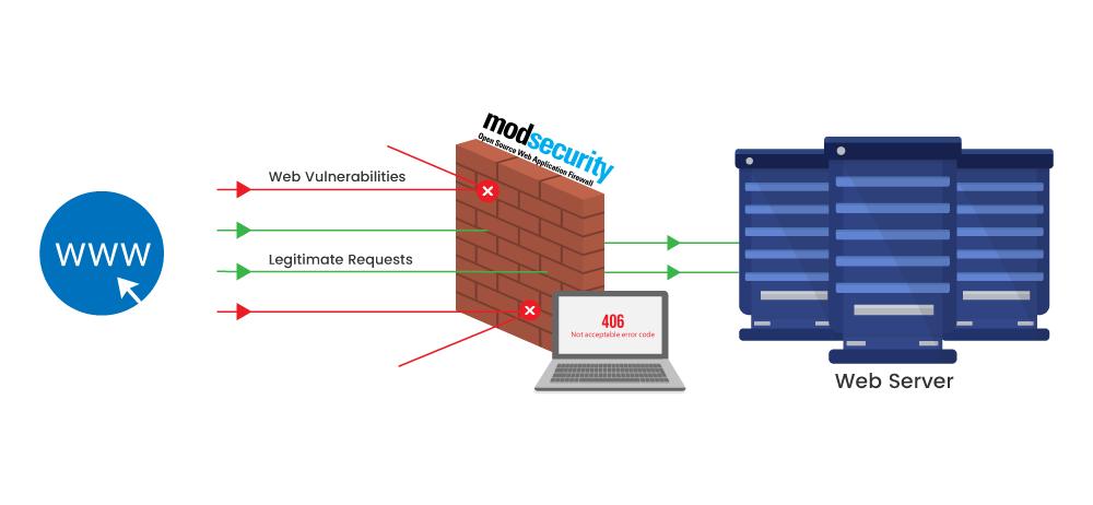 Ilustração de como funciona o ModSecurity. Na imagem ele está barrando e autorizando requisições HTTP entre a internet, o WWW, e o servidor web.